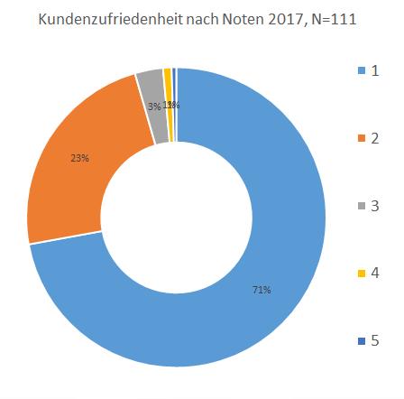Kundenzufriedenheit 2017